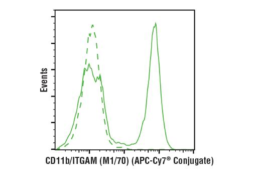 Monoclonal Antibody - CD11b/ITGAM (M1/70) Rat mAb (APC-Cy7® Conjugate), UniProt ID P11215, Entrez ID 3684 #81222 - #81222