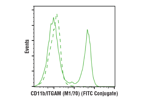 Monoclonal Antibody Flow Cytometry CD11b/ITGAM