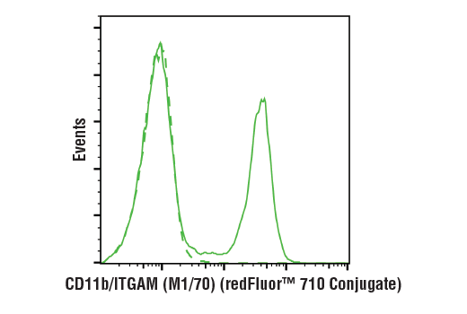 Flow cytometric analysis of live mouse bone marrow cells using CD11b/ITGAM (M1/70) Rat mAb (redFluor™ 710 Conjugate) (solid line) compared to concentration-matched Rat (LTF-2) mAb IgG2b Isotype Control (redFluor™ 710 Conjugate) #90283 (dashed line).