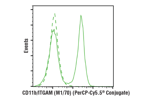 Flow cytometric analysis of live mouse bone marrow cells using CD11b/ITGAM (M1/70) Rat mAb (PerCP-Cy5.5<sup>® </sup>Conjugate) (solid line) compared to concentration-matched Rat (LTF-2) mAb IgG2b Isotype Control (PerCP-Cy5.5<sup>® </sup>Conjugate) #79201 (dashed line).