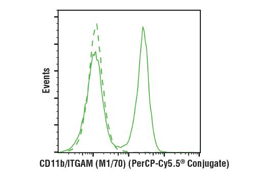 Monoclonal Antibody - CD11b/ITGAM (M1/70) Rat mAb (PerCP-Cy5.5® Conjugate), UniProt ID P11215, Entrez ID 3684 #85601 - #85601