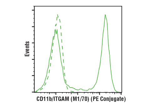 Flow cytometric analysis of live mouse bone marrow cells using CD11b/ITGAM (M1/70) Rat mAb (PE Conjugate) (solid line) compared to concentration-matched Rat (LTF-2) mAb IgG2b Isotype Control (PE Conjugate) #27426 (dashed line).