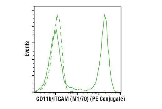 Monoclonal Antibody - CD11b/ITGAM (M1/70) Rat mAb (PE Conjugate), UniProt ID P11215, Entrez ID 3684 #24965, Cd Markers