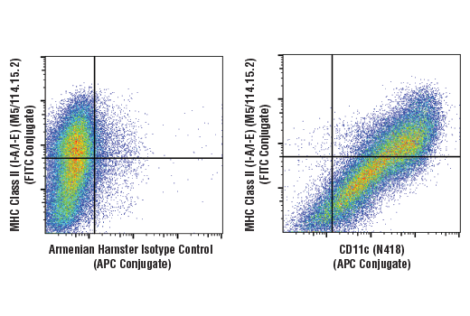 Flow Cytometry Image 1: CD11c (N418) Hamster mAb (APC Conjugate)