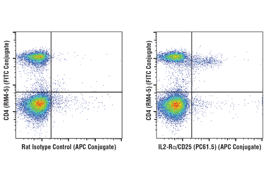 Flow cytometric analysis of live mouse splenocytes using IL2-Rα/CD25 (PC61.5) Rat mAb (APC Conjugate) and co-stained with CD4 (RM4-5) Rat mAb (FITC Conjugate) #96127 (right), compared to concentration-matched Rat Isotype Control (APC Conjugate) (left).