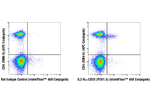 Flow cytometric analysis of live mouse splenocytes using IL2-Rα/CD25 (PC61.5) Rat mAb (violetFluor™ 450 Conjugate) and co-stained with CD4 (RM4-5) Rat mAb (APC Conjugate) #82116 (right), compared to concentration-matched Rat Isotype Control (violetFluor™ 450 Conjugate) (left).