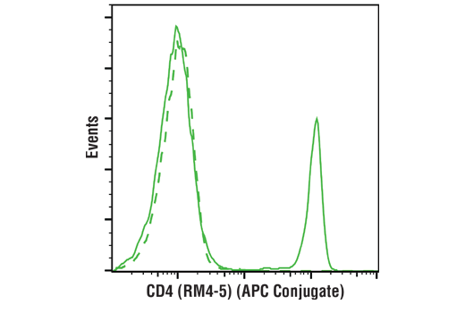 Monoclonal Antibody - CD4 (RM4-5) Rat mAb (APC Conjugate) - Flow Cytometry, UniProt ID P06332, Entrez ID 12504 #82116