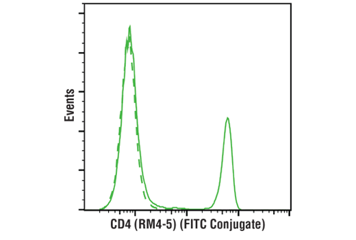 Monoclonal Antibody Flow Cytometry CD4 Mouse - count 8