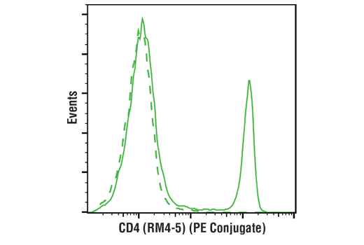 Monoclonal Antibody - CD4 (RM4-5) Rat mAb (PE Conjugate) - Flow Cytometry, UniProt ID P06332, Entrez ID 12504 #26589