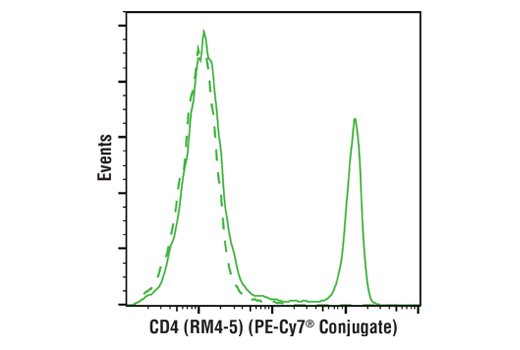 Flow Cytometry Image 1: CD4 (RM4-5) Rat mAb (PE-Cy7® Conjugate)