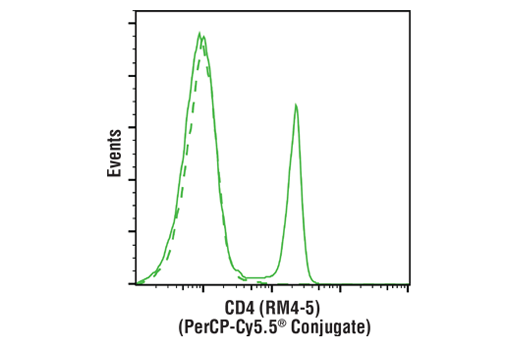 Flow cytometric analysis of live mouse splenocytes using CD4 (RM4-5) Rat mAb (PerCP-Cy5.5<sup>®</sup> Conjugate) (solid line) compared to concentration-matched Rat Isotype Control (PerCP-Cy5.5<sup>®</sup> Conjugate) (dashed line).