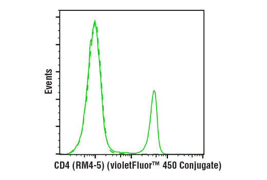 Flow Cytometry - CD4 (RM4-5) Rat mAb (violetFluor™ 450 Conjugate)
