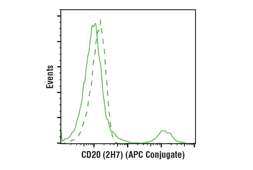 Monoclonal Antibody - CD20 (2H7) Mouse mAb (APC Conjugate) - Flow Cytometry, UniProt ID P11836, Entrez ID 931 #69077, Cd20