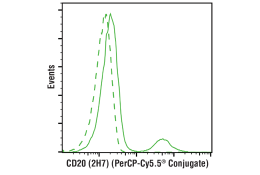 Monoclonal Antibody - CD20 (2H7) Mouse mAb (PerCP-Cy5.5® Conjugate), UniProt ID P11836, Entrez ID 931 #72374 - Primary Antibody Conjugates