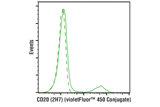 Monoclonal Antibody - CD20 (2H7) Mouse mAb (violetFluor™ 450 Conjugate), UniProt ID P11836, Entrez ID 931 #88560 - Primary Antibody Conjugates