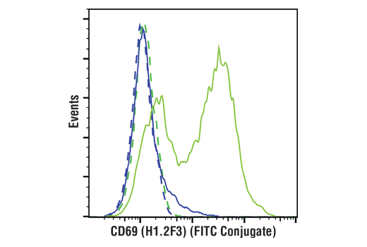 Flow Cytometry Image 1: CD69 (H1.2F3) Hamster mAb (FITC Conjugate)