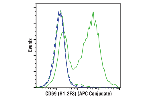 Flow Cytometry Image 1: CD69 (H1.2F3) Hamster mAb (APC Conjugate)