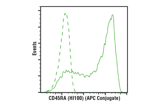 Monoclonal Antibody - CD45RA (HI100) Mouse mAb (APC Conjugate), UniProt ID P08575, Entrez ID 5788 #97321