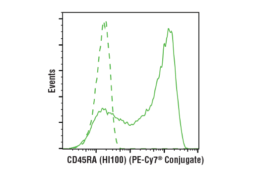 Flow Cytometry Image 1: CD45RA (HI100) Mouse mAb (PE-Cy7® Conjugate)