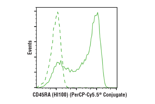 Flow Cytometry Image 1: CD45RA (HI100) Mouse mAb (PerCP-Cy5.5® Conjugate)