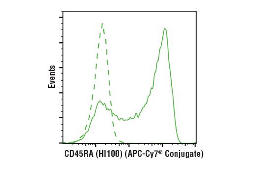 Monoclonal Antibody - CD45RA (HI100) Mouse mAb (APC-Cy7® Conjugate), UniProt ID P08575, Entrez ID 5788 #37674, Cd Markers