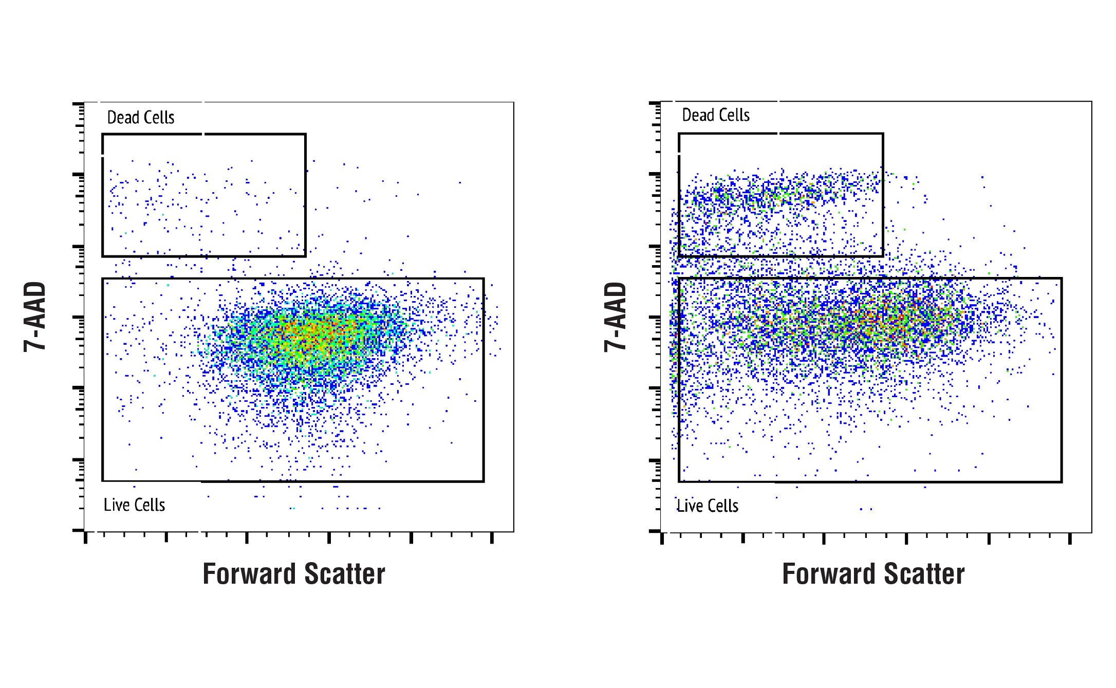 Flow Cytometry Image 1: 7-AAD Cell Staining Solution