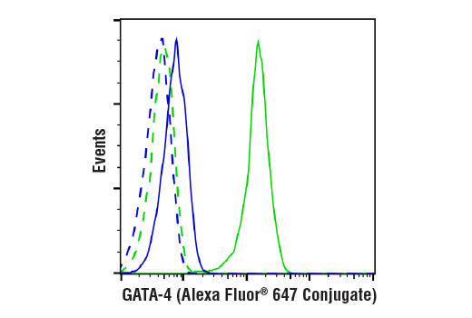 Flow Cytometry Image 1: GATA-4 (D3A3M) Rabbit mAb (Alexa Fluor® 647 Conjugate)