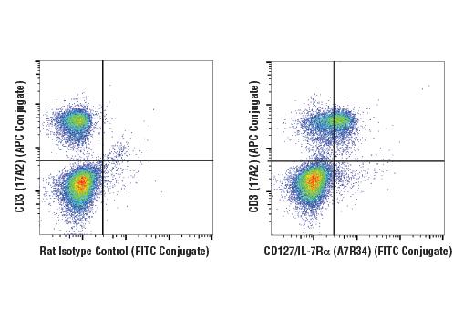 Monoclonal Antibody - CD127/IL-7Rα (A7R34) Rat mAb (FITC Conjugate), UniProt ID P16872, Entrez ID 16197 #47903