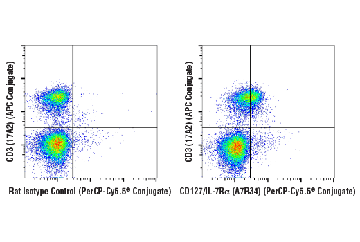 Flow Cytometry Image 1: CD127/IL-7Rα (A7R34) Rat mAb (PE-Cy7® Conjugate)