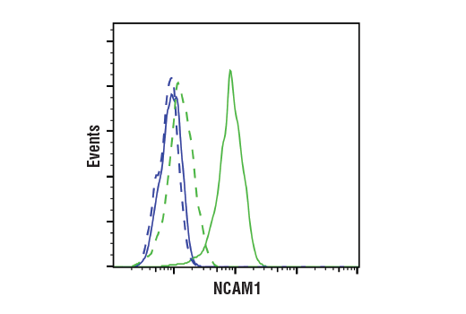Flow Cytometry Image 1: NCAM1 (CD56) (E7X9M) XP® Rabbit mAb
