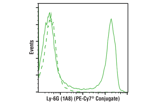 Flow Cytometry Image 1: Ly-6G (1A8) Rat mAb (PE-Cy7® Conjugate)