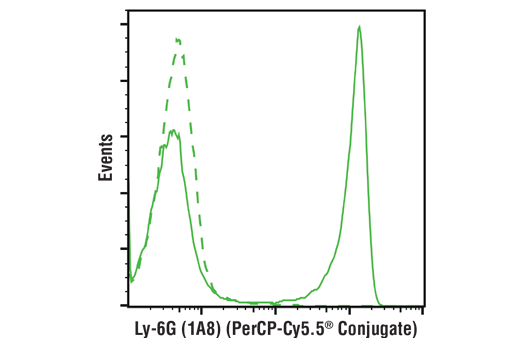Flow Cytometry Image 1: Ly-6G (1A8) Rat mAb (PerCP-Cy5.5® Conjugate)