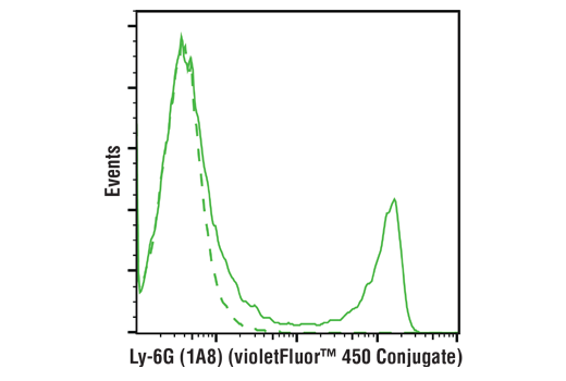 Flow Cytometry Image 1: Ly-6G (1A8) Rat mAb (violetFluor™ 450 Conjugate)