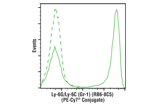 Flow Cytometry Image 1: Ly-6G/Ly-6C (Gr-1) (RB6-8C5) Rat mAb (PE-Cy7® Conjugate)