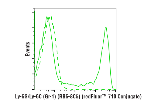 Flow Cytometry Image 1: Ly-6G/Ly-6C (Gr-1) (RB6-8C5) Rat mAb (redFluor™ 710 Conjugate)