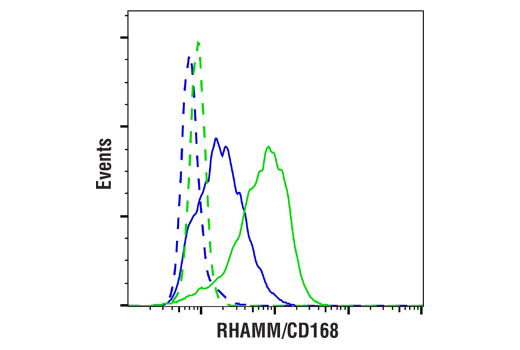 Flow Cytometry Image 1: RHAMM/CD168 (E7S4Y) Rabbit mAb