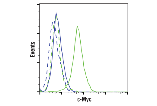 Flow Cytometry Image 1: c-Myc (E5Q6W) Rabbit mAb