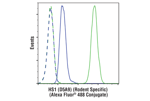 Flow Cytometry Image 1: HS1 (D5A9) XP® Rabbit mAb (Rodent Specific) (Alexa Fluor® 488 Conjugate)