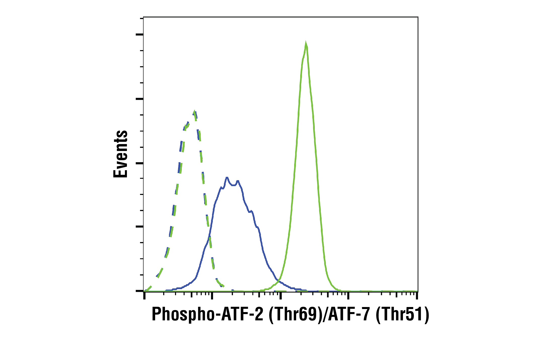 Flow Cytometry Image 1: Phospho-ATF-2 (Thr69)/ATF-7 (Thr51) (E3D6B) Rabbit mAb