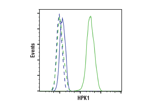 Flow Cytometry Image 1: HPK1 (E1C3L) Rabbit mAb