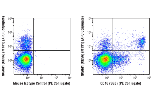 Flow Cytometry Image 1: CD16 (3G8) Mouse mAb (PE Conjugate)