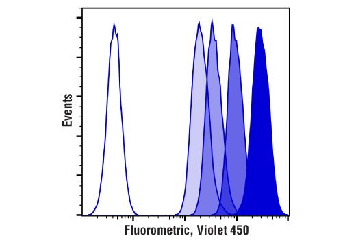 Flow Cytometry Image 2: Cell Proliferation Tracer Kit (Fluorometric, Violet 450)