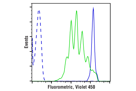 Flow Cytometry Image 1: Cell Proliferation Tracer Kit (Fluorometric, Violet 450)