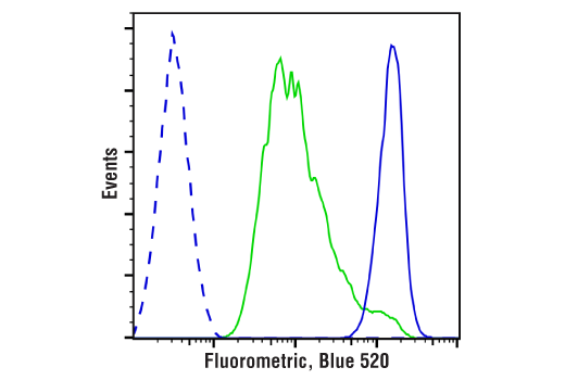 Flow Cytometry Image 1: Cell Proliferation Tracer Kit, (Fluorometric, Blue 520)