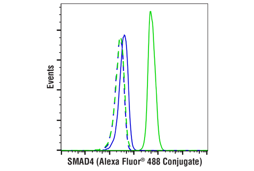 Flow Cytometry Image 1: SMAD4 (D3R4N) XP® Rabbit mAb (Alexa Fluor® 488 Conjugate)