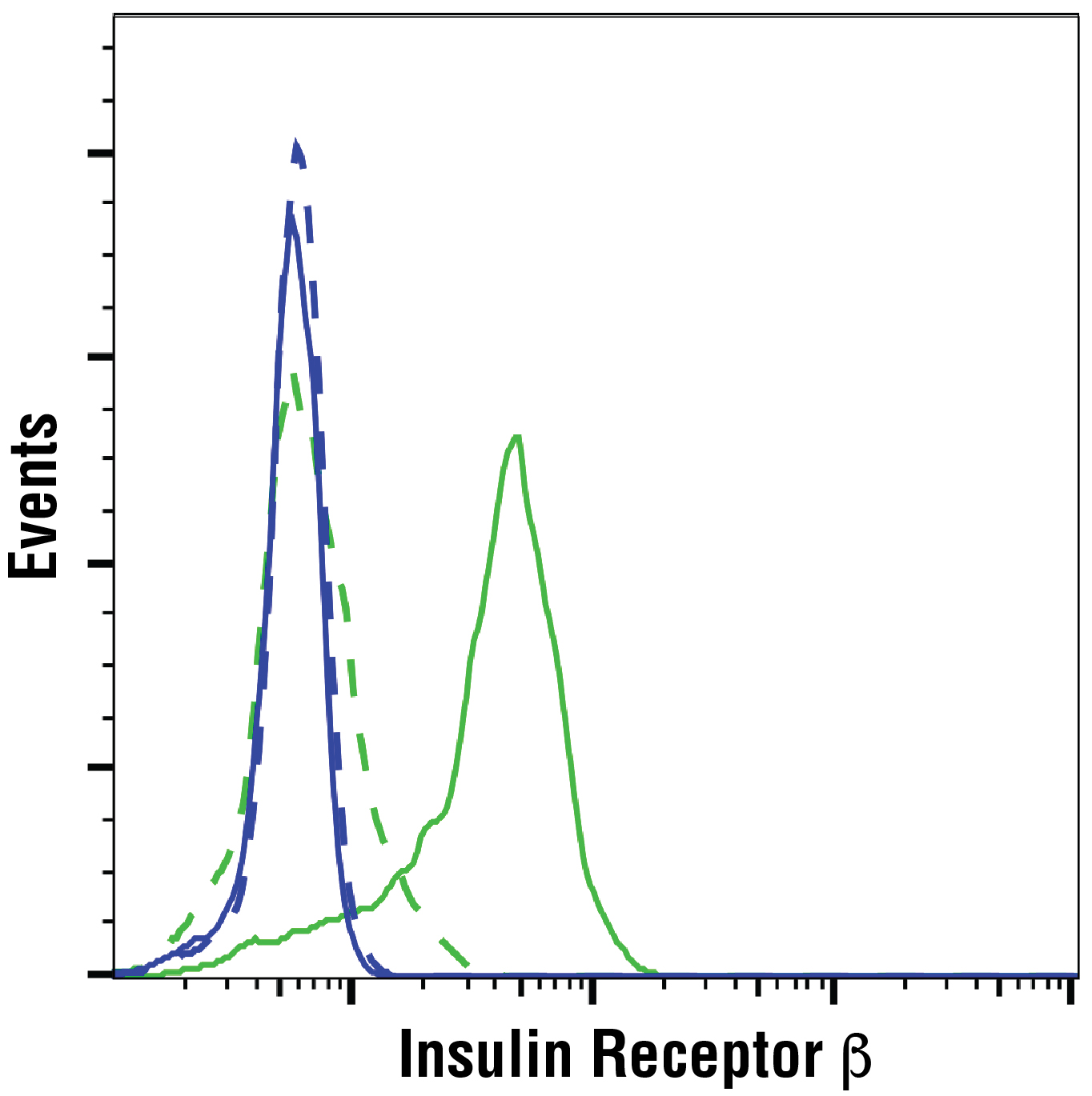 Flow Cytometry Image 1: Insulin Receptor β (E9L5V) XP® Rabbit mAb