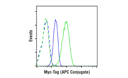Flow Cytometry Image 1: Myc-Tag (9B11) Mouse mAb (APC Conjugate)