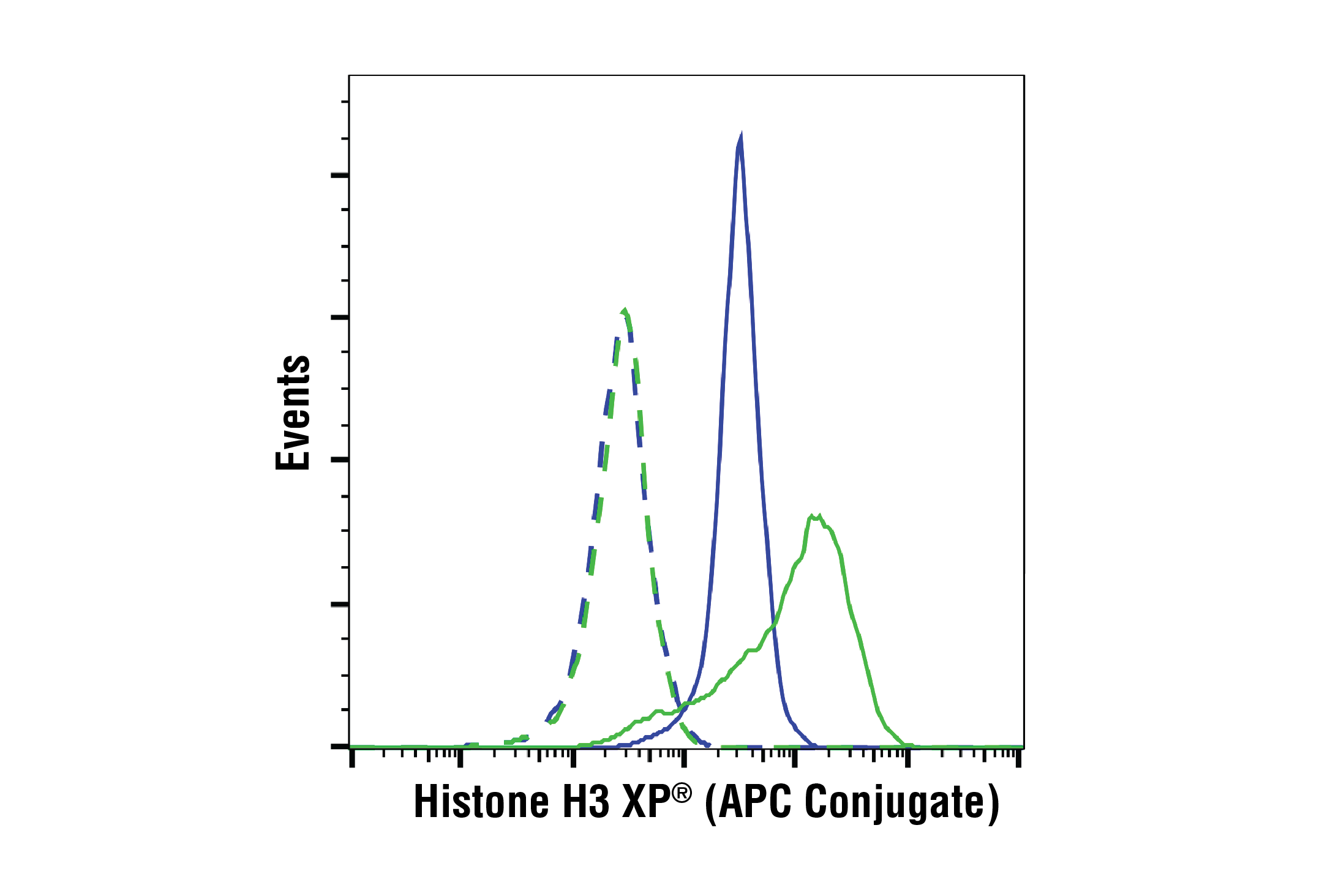 Flow Cytometry Image 1: Histone H3 (D1H2) XP® Rabbit mAb (APC Conjugate)