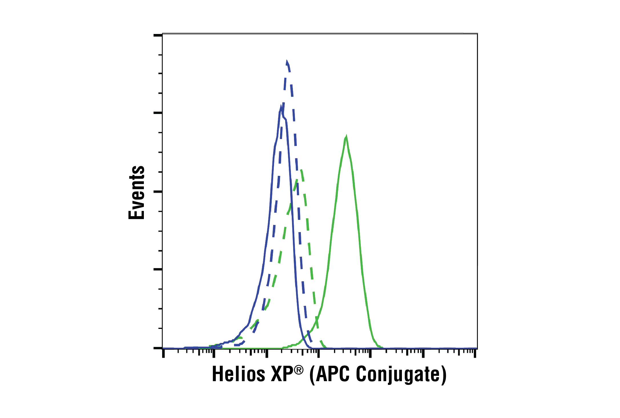 Flow Cytometry Image 1: Helios (D8W4X) XP® Rabbit mAb (APC Conjugate)