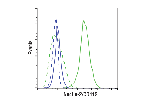 Flow Cytometry Image 1: Nectin-2/CD112 (E4H9V) Rabbit mAb